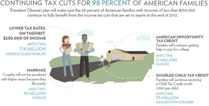 Obama's Tax Plan 2012